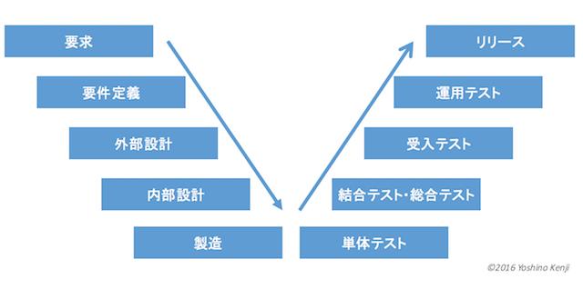 システム開発のウォーターフォールモデルのV字イメージ