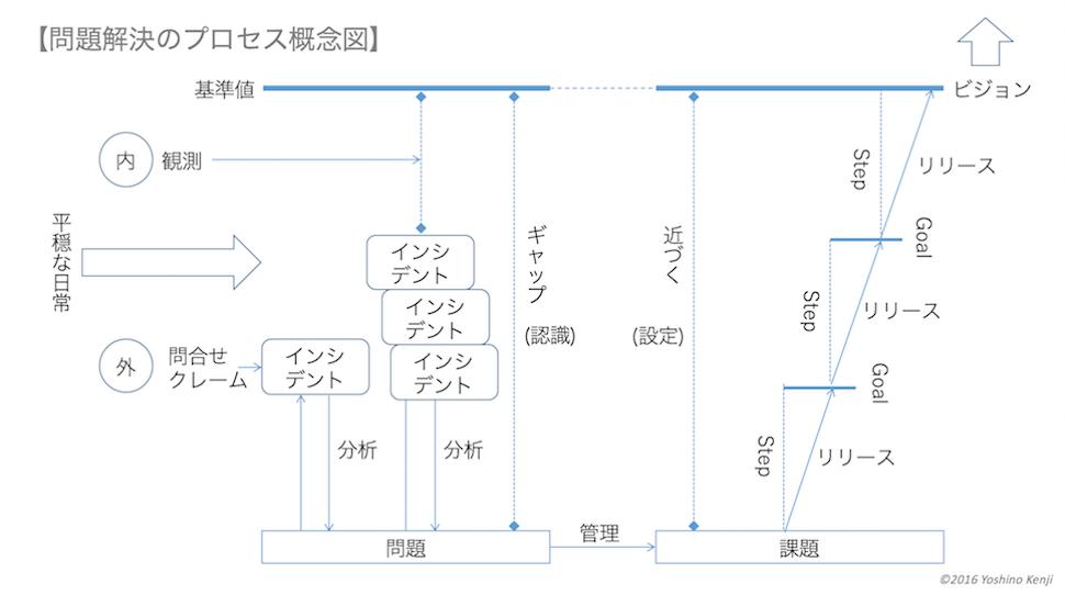 問題解決の地図であるプロセス概念図