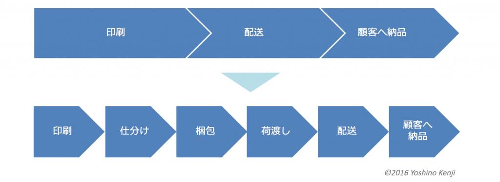 印刷プロセスをもっと分解して考える
