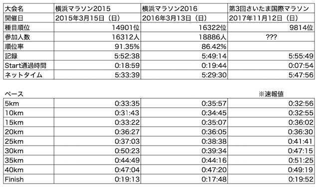 さいたま国際マラソン結果(速報値)