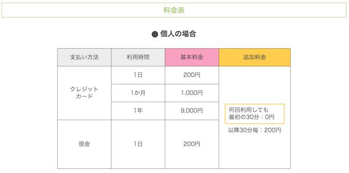 金沢のまちのりの料金表