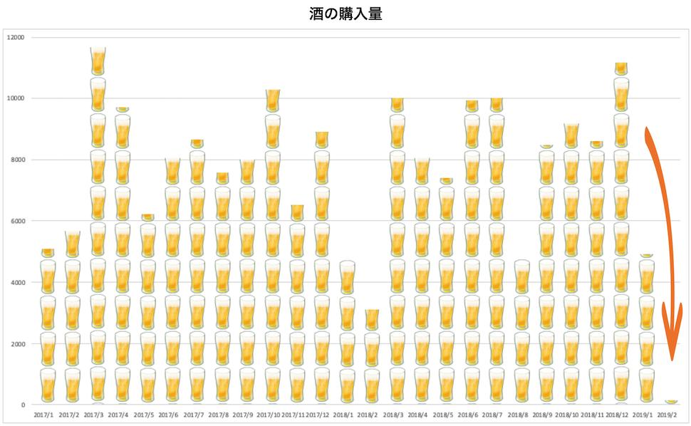 酒の購入量の変改